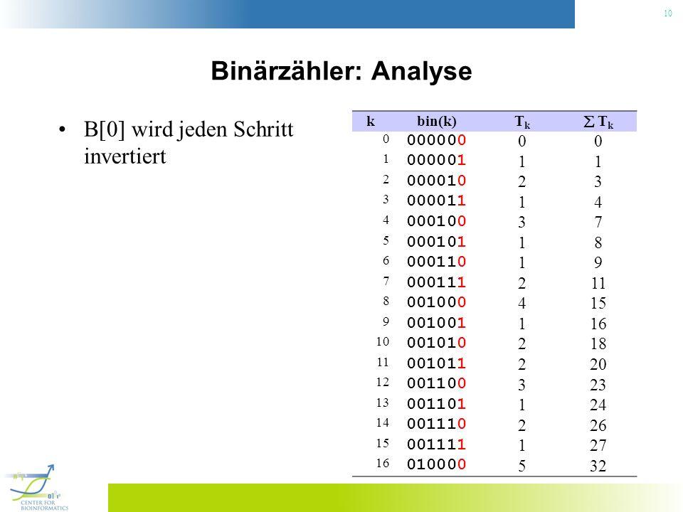 Binärzähler: Analyse B[0] wird jeden Schritt invertiert 000000 000001